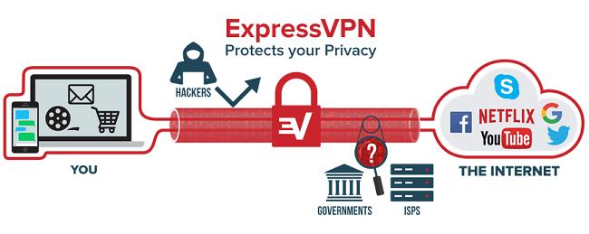 ExpressVPN encrypted virtual tunnel